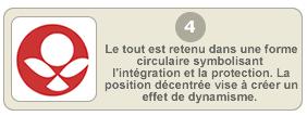 Le tout est retenu dans une forme circulaire symbolisant l'intégration et la protection. La position décentrée vise â créer un effet de dynamisme.